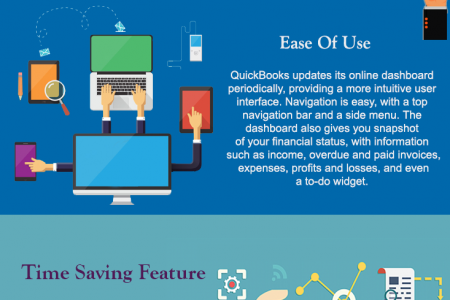 Why QuickBooks became so much popular and trustable software in Accountants Infographic