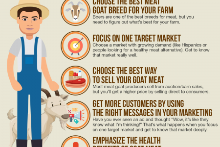 Why Raise Meat Goats? Ultimate Guide to Trends, Target Markets & How YOU Can Profit (2020 Edition) Infographic
