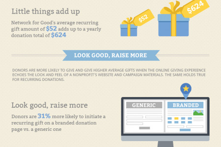 Why Recurring Gifts Matter Infographic