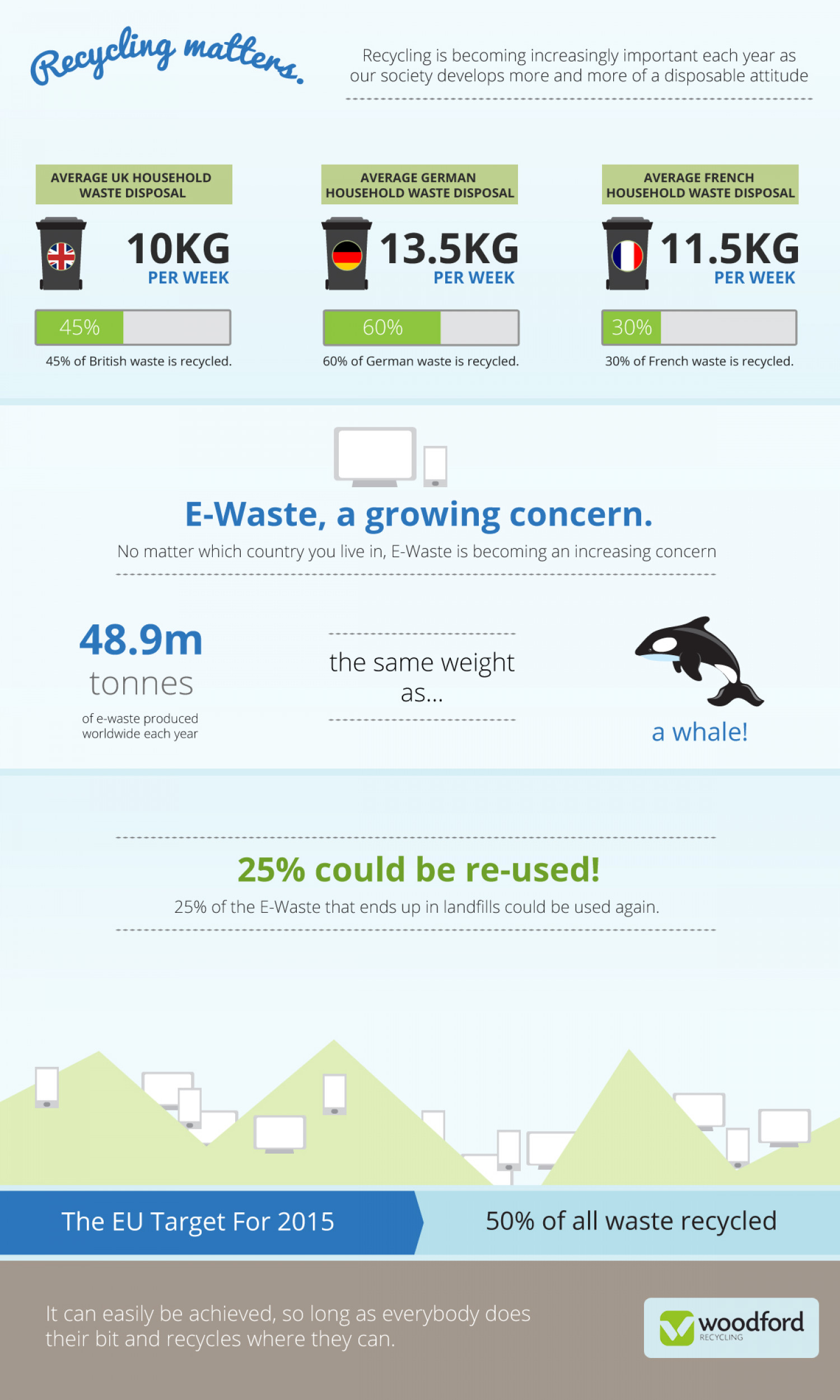 Recycling Matters Infographic
