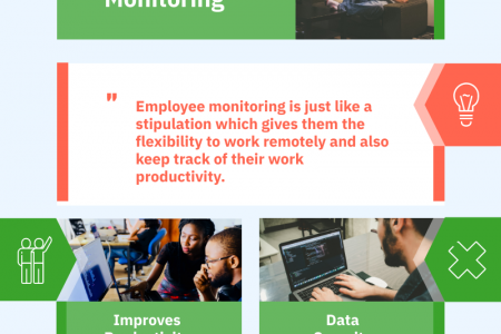 Why Remote PC Monitoring has been so popular till now? Infographic