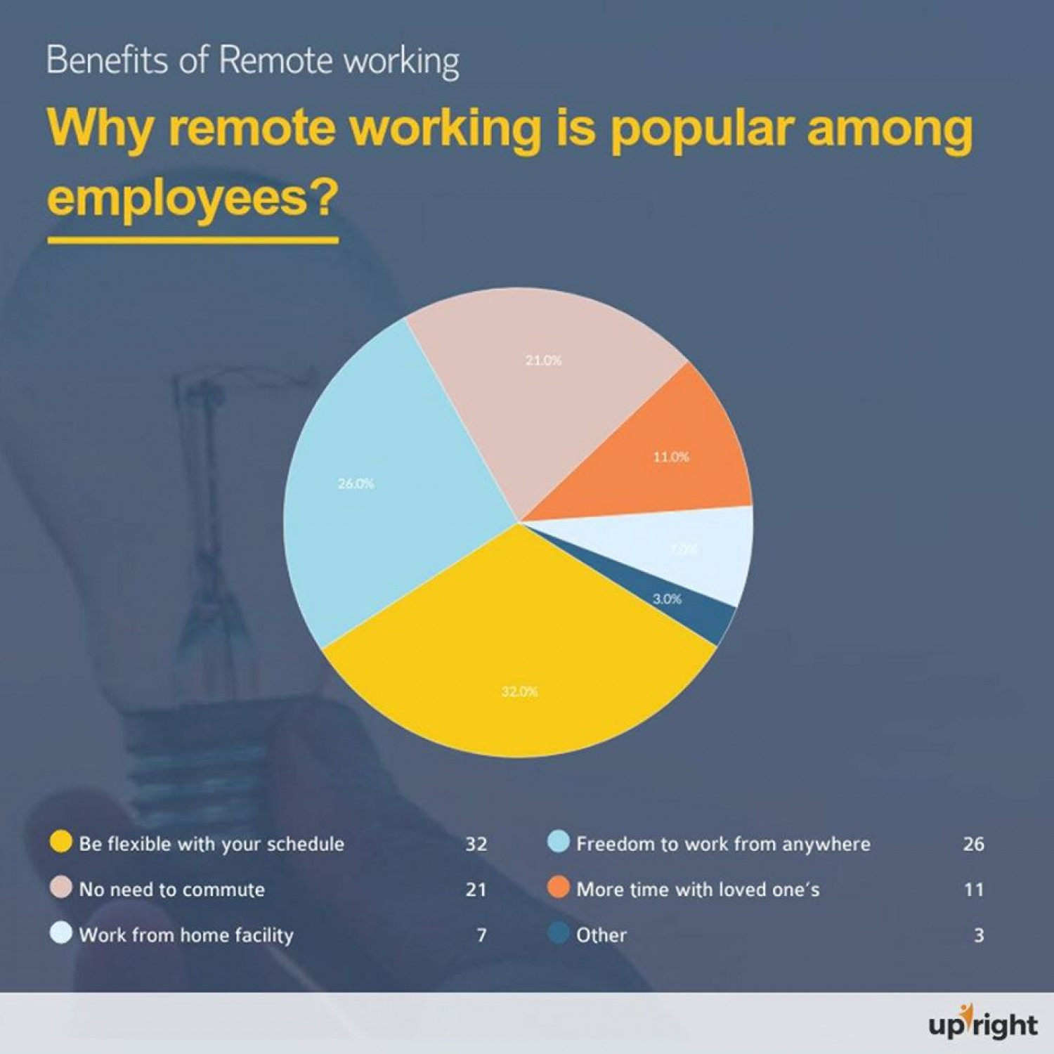 Why Remote Working is Popular among Employees? Infographic