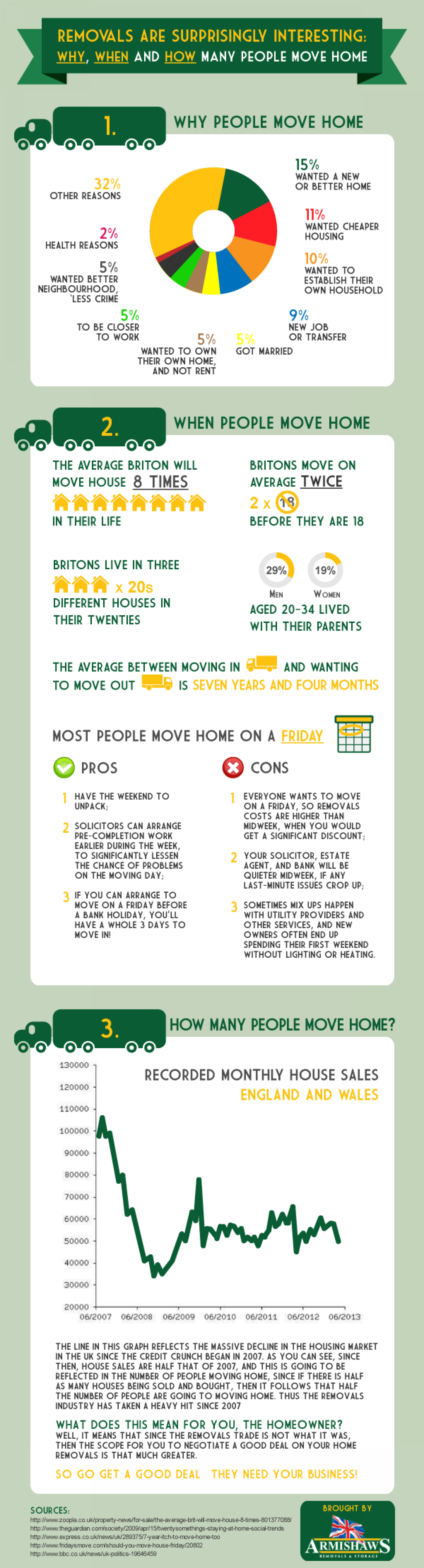 Why Removals Are Surprisingly Interesting Infographic