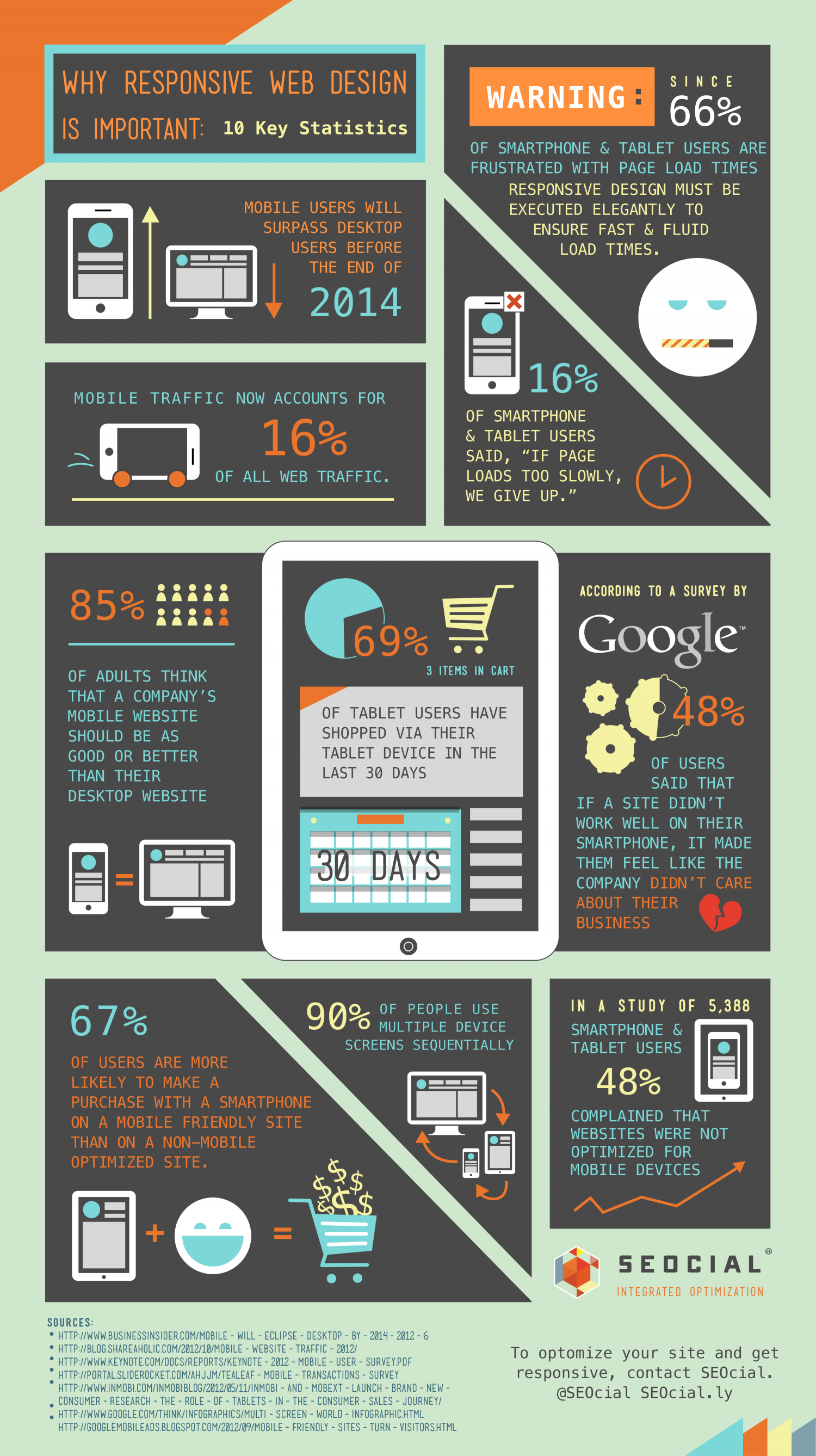Why Responsive Design is Important: 10 Key Statistics Infographic