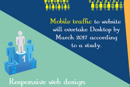 Why Responsive Web Design is Important for your Business? Infographic