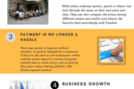 Why Restaurant Needs an Online Delivery System Infographic