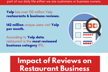 Why Restaurant Owners Need Yelp Reviews for their Business? Infographic