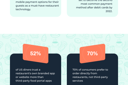 Why Restaurants Need Mobile Apps Infographic