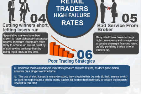 Why Retail Traders Have a High Failure Rates Infographic