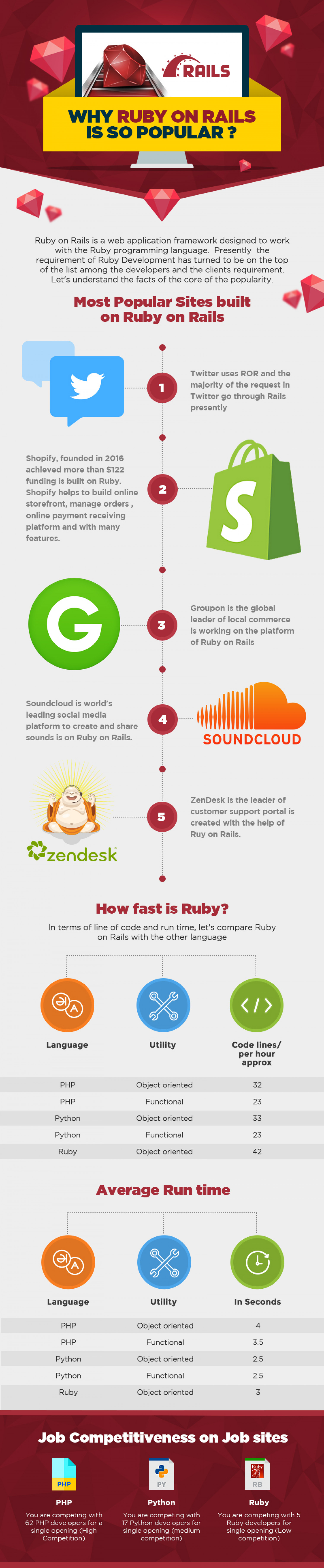 Why Ruby on Rails is so Popular? Infographic