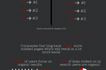 Why SEO is still the don! Infographic