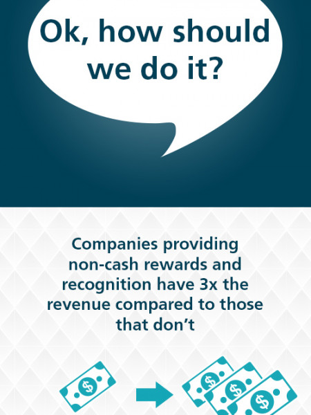 Why Should we have an Employee Recognition Program? Infographic
