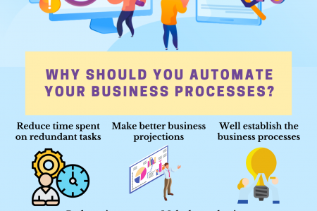 Why Should You Automate Your Business Processes? Infographic