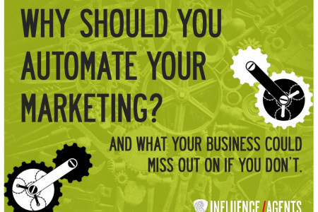 Why Should You Automate your Marketing?  Infographic