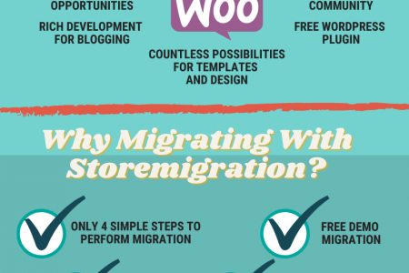 Why Should You Choose Wix To WooCommerce Migration Infographic