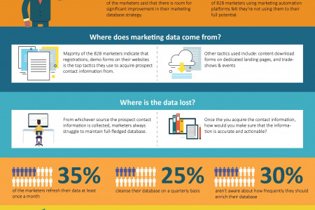 Why should you consider a frequent database enrichment? Infographic