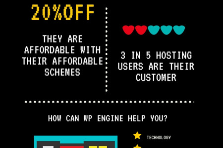 WHY SHOULD YOU CONSIDER WP ENGINE for your Blog? Infographic
