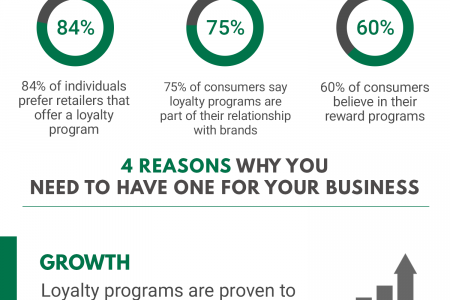 Why Should You Have a Loyalty Program? Infographic