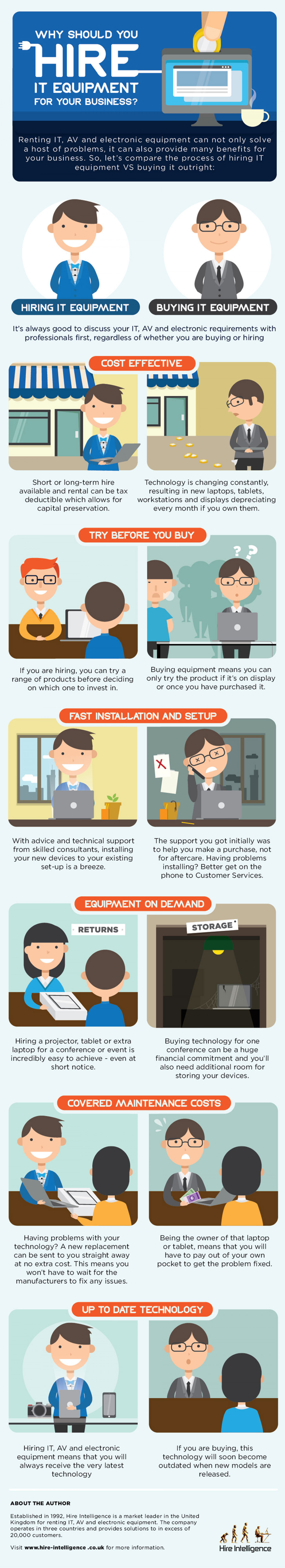 Why Should You Hire IT Equipment For Business? Infographic