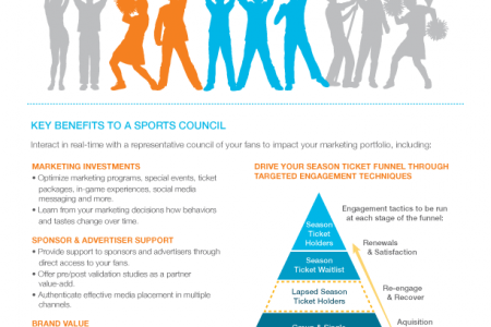Why Should You Listen to Your Sports Fans? (Part 2) Infographic