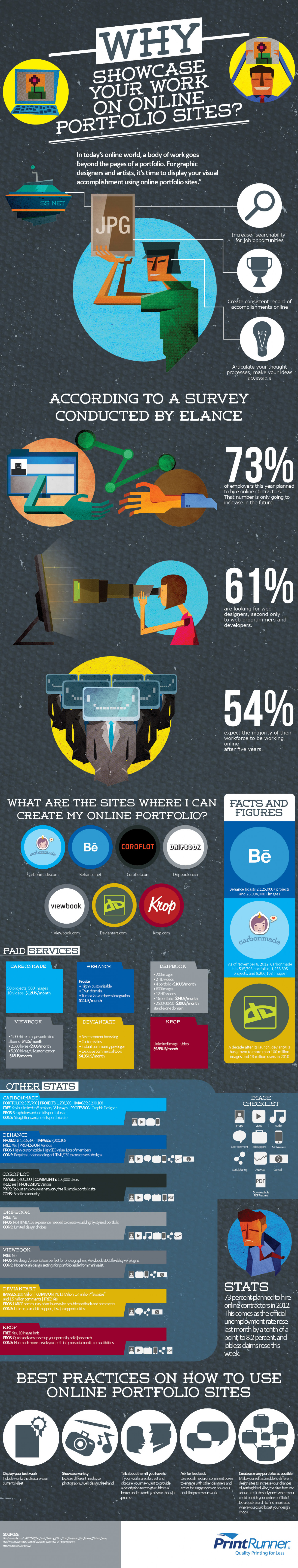 Why Showcase Your Work on Online Portfolio Sites Infographic