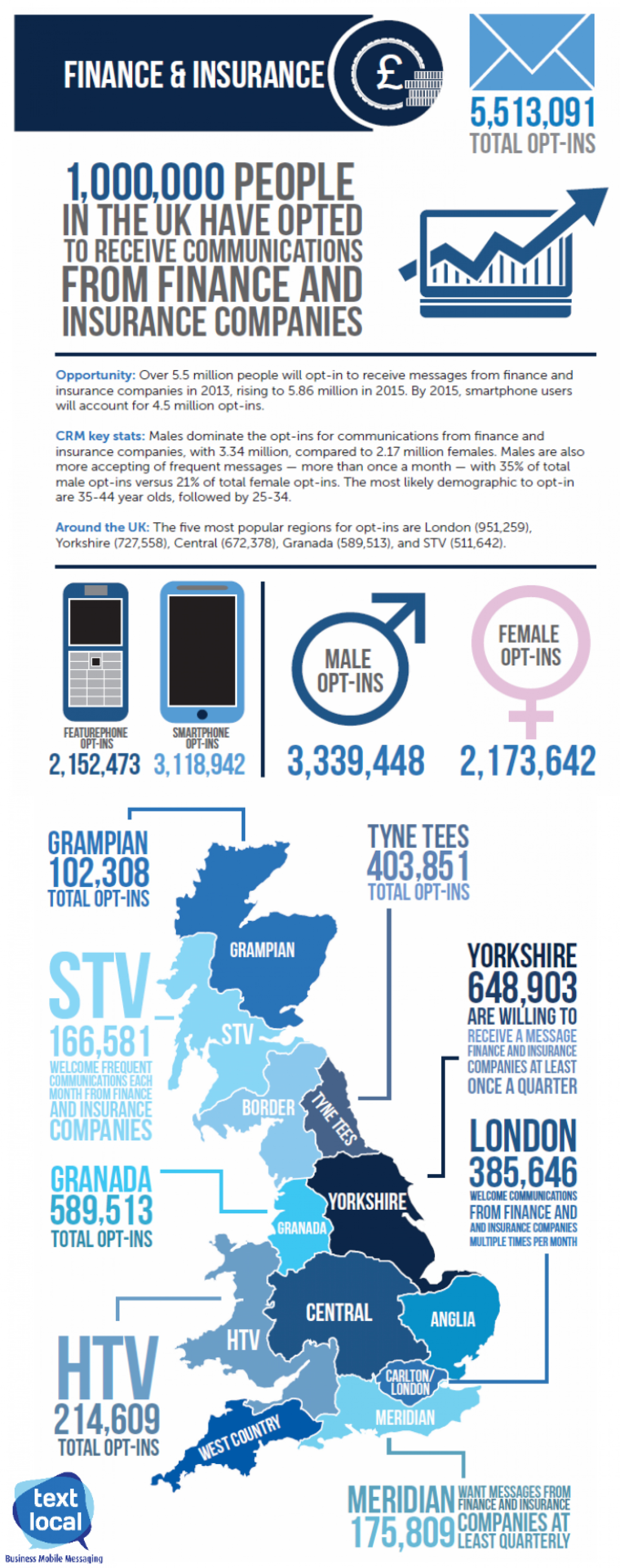 Why SMS marketing is a perfect match for the finance and insurance industry Infographic