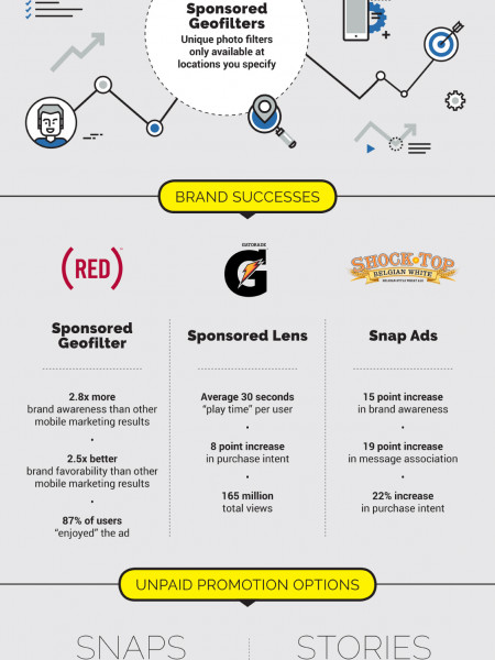 Why Snapchat Matters to Marketing Infographic