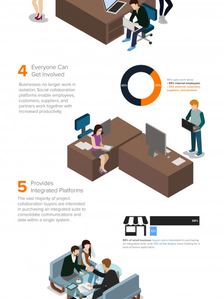 Why Social Collaboration Platforms are a must have for Sucess Infographic