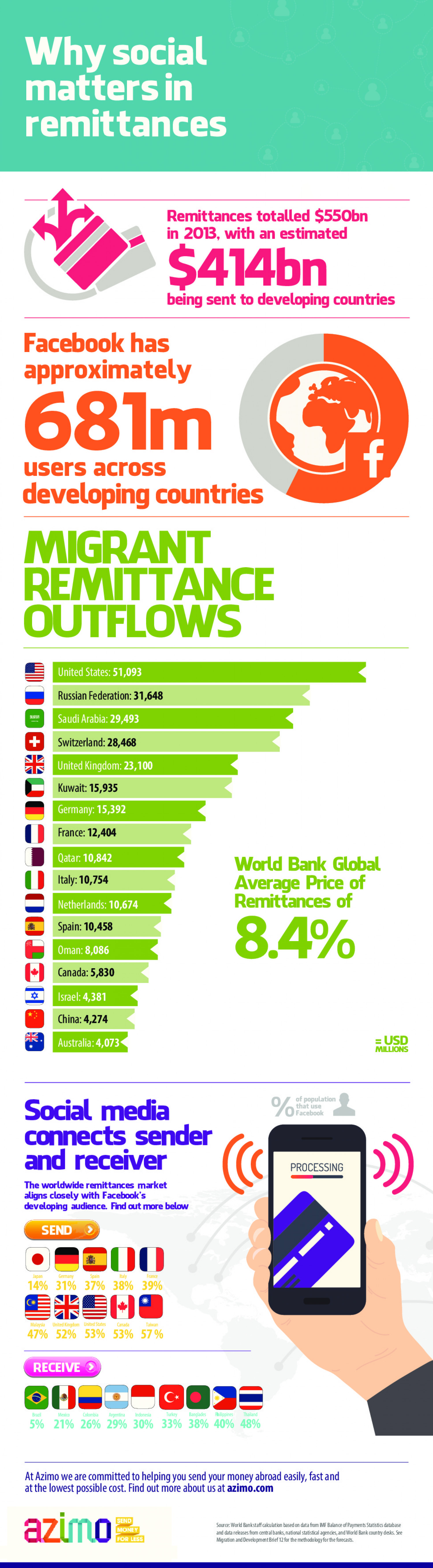 Why Social Matters in Remittances Infographic