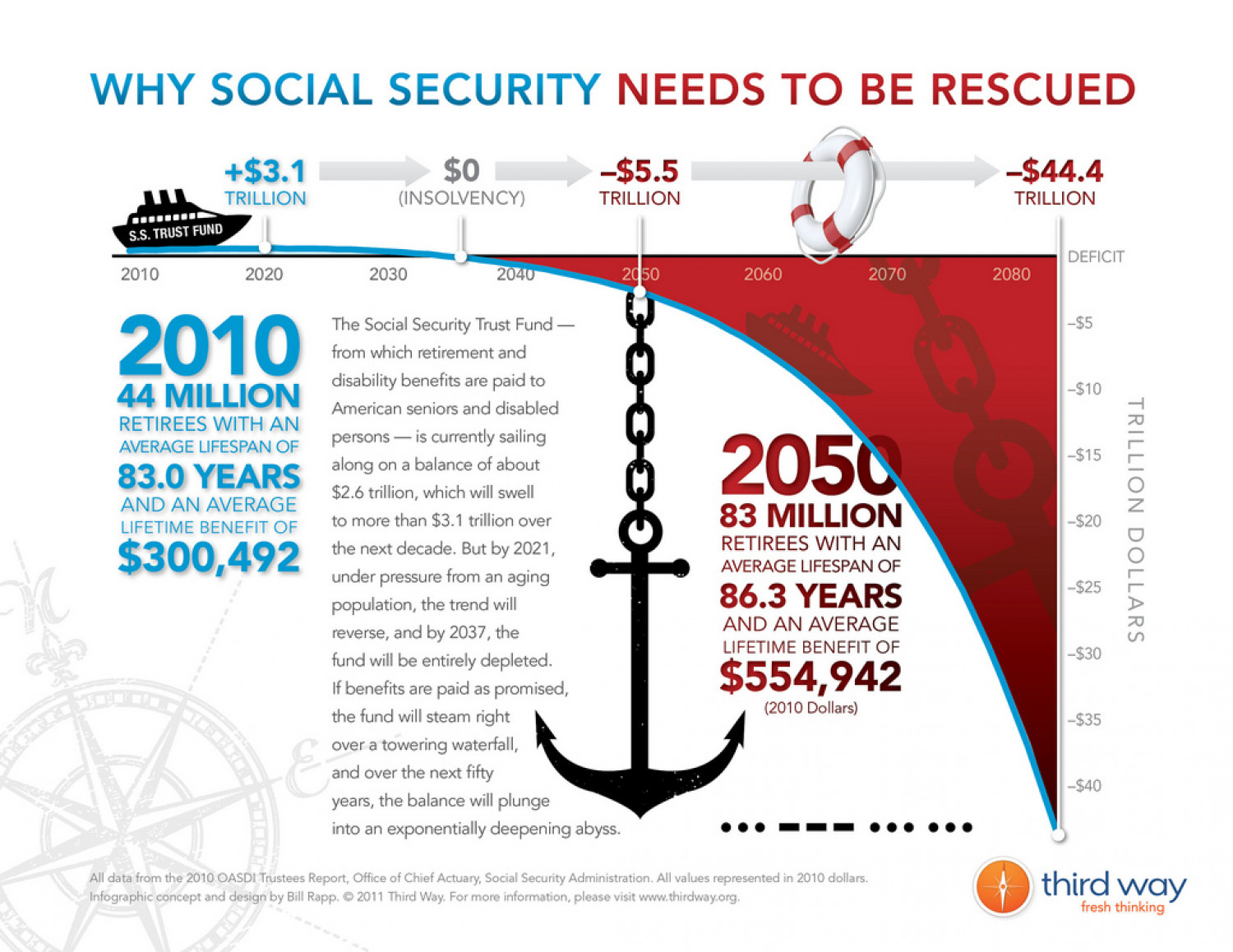Why Social Security Needs To Be Rescued Infographic