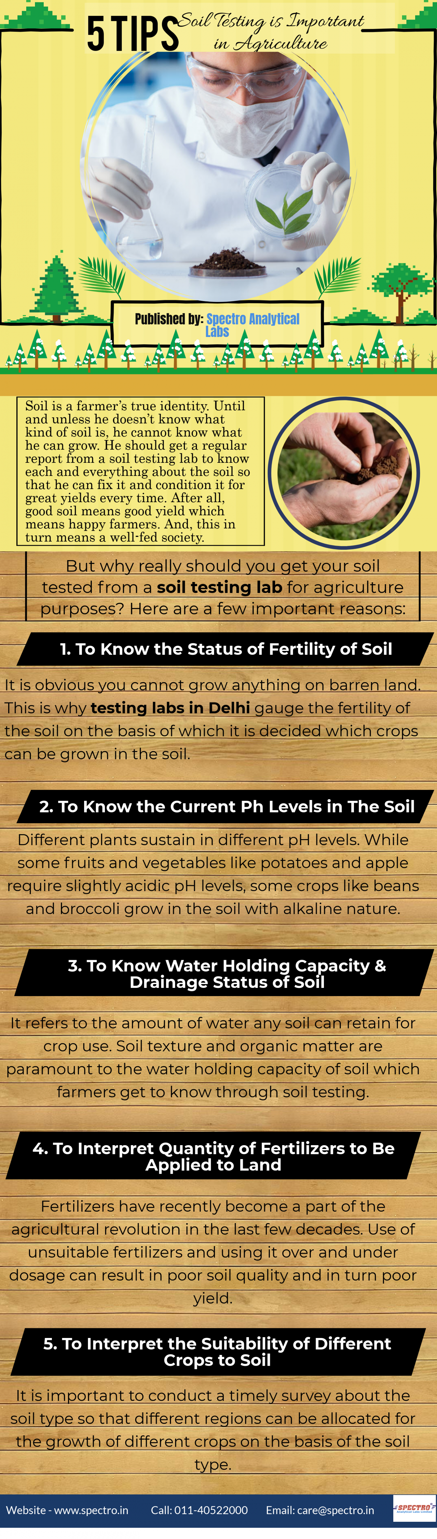 Why Soil Testing is Important in Agriculture Infographic