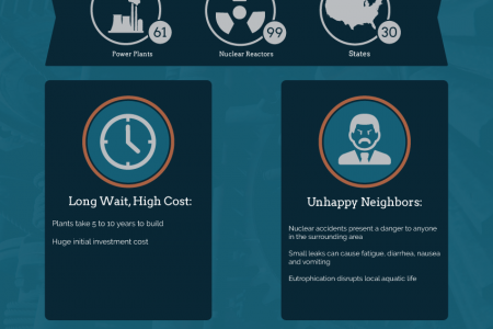 Why Solar Should be Energy's Future Infographic