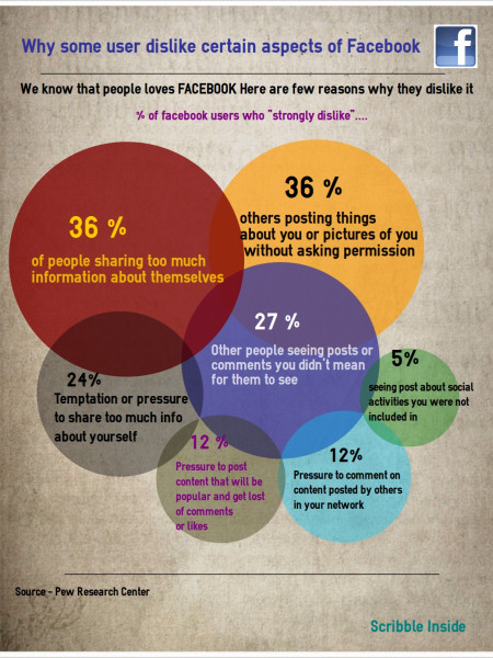 Why Some User Dislike Certain Aspect of Facebook Infographic