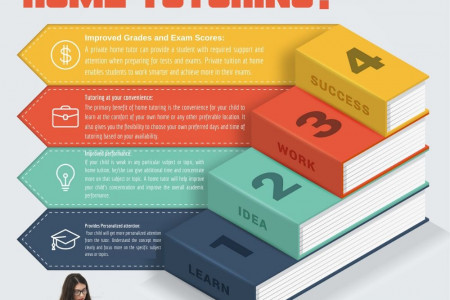 Why Students Need Home Tutoring? Infographic