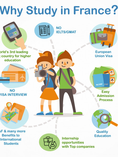 Why Study in France? Infographic