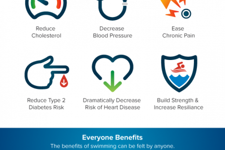 Why Swim? Physical & Mental Benefits of Spending Time in the Pool Infographic
