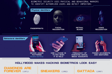 Why The Future Of Security Is Biometric Infographic