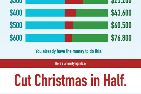 Why the Holidays Hate You (Financially) Infographic