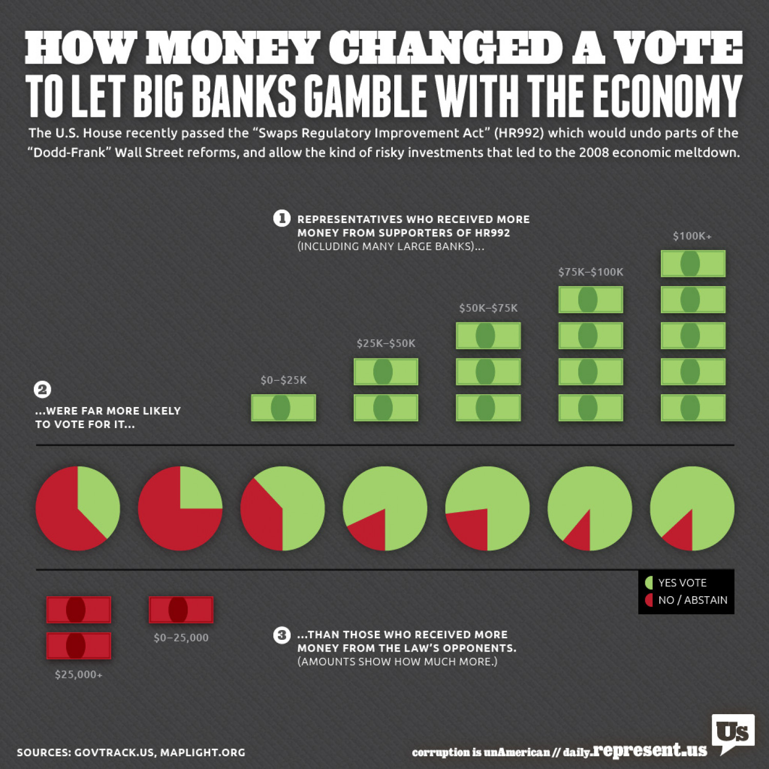 Why The US House Passed a Law Written by Banks Infographic