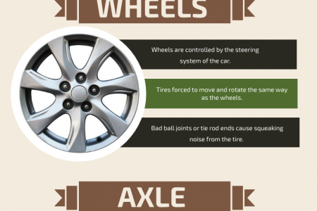 Why the Wheels of your Car Making Noise Vibration Infographic