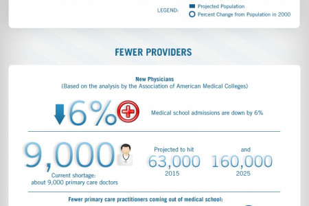 Why There Will Be a Shortage of Doctors with ObamaCare Infographic