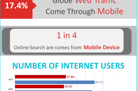Why To Build A Mobile Website For Your Business? Infographic