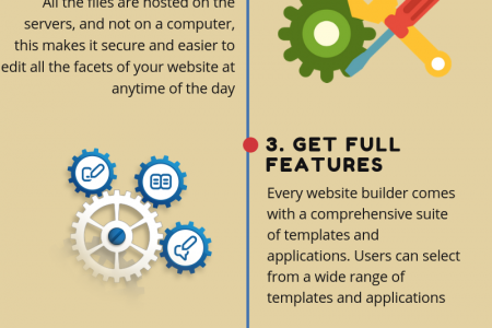 Why To Choose Website Building Services In 2019? Infographic