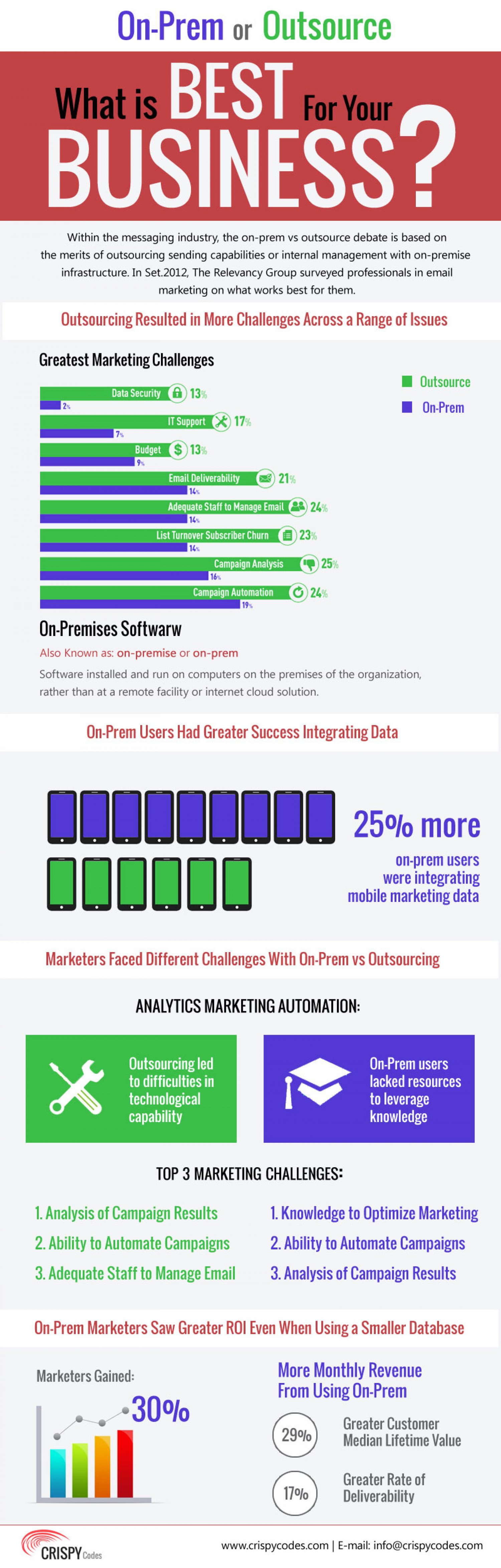 On-Prem or Outsource Infographic