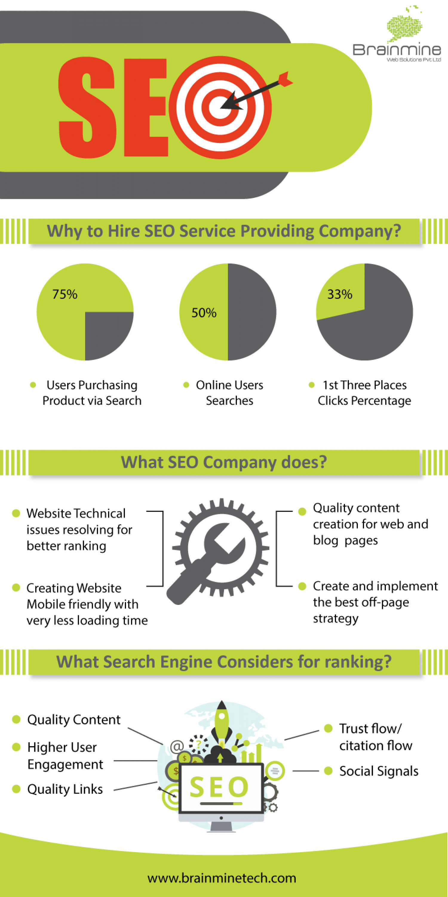 Why to hire SEO Service Providing Company