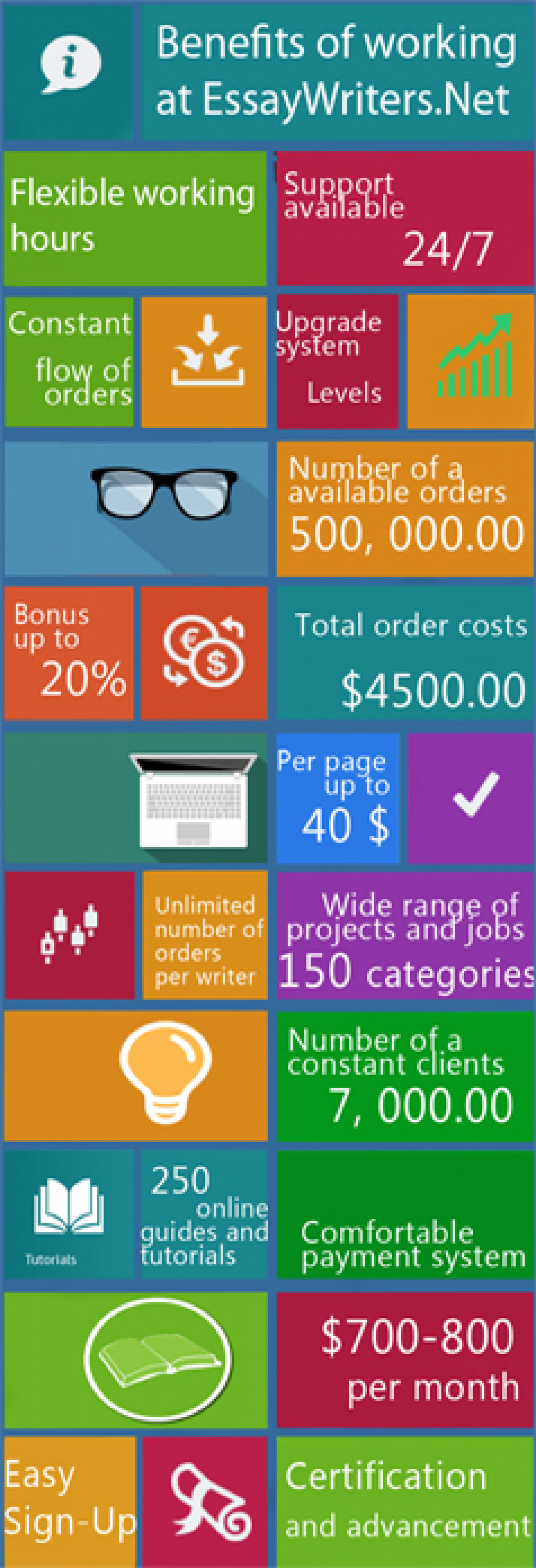 Why to join Essaywriters.net Infographic