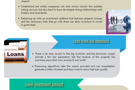 Why to Opt for Peer to Peer Commercial Real Estate Market Infographic