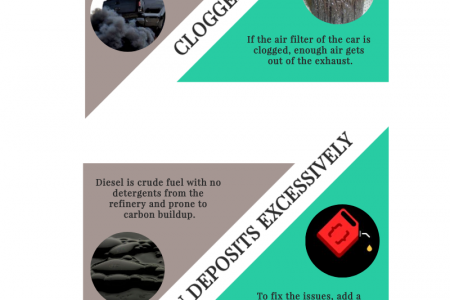 Why toWhy too much black smoke produced from the exhaust of diesel engineso much black smoke produced from the exhaust of diesel engines Infographic