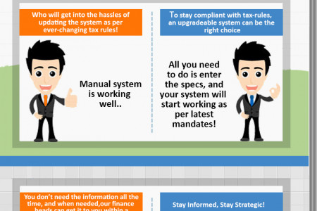 Why Use Payroll Technology v/s Definitely Use Payroll Technology Infographic