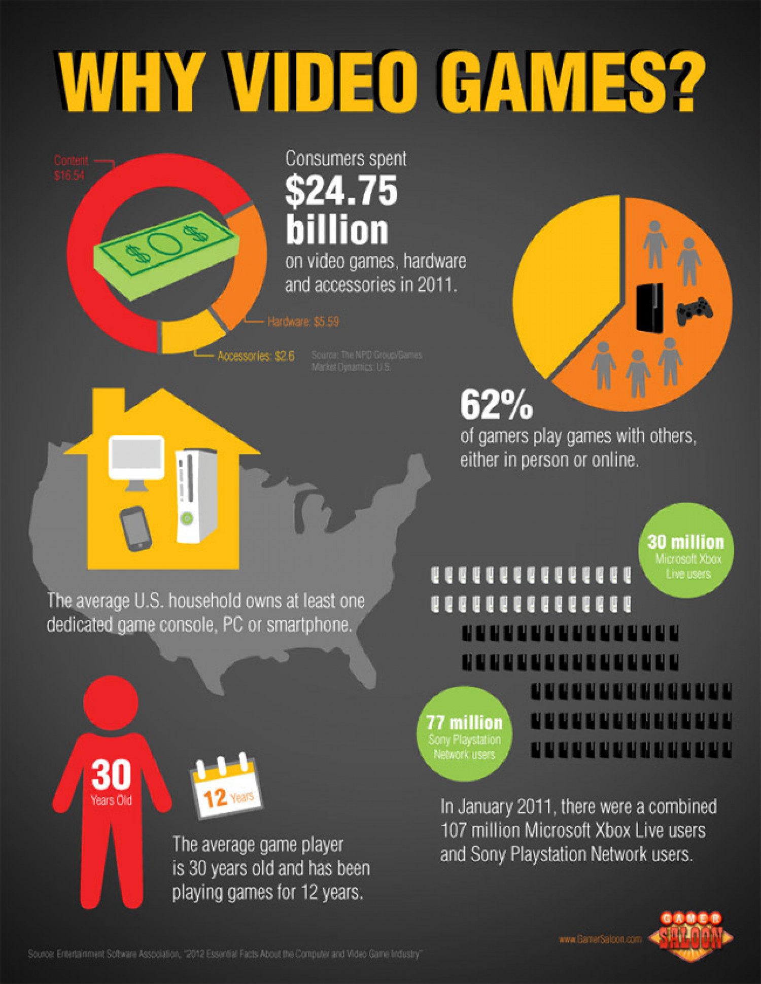 Why Video Games? Infographic